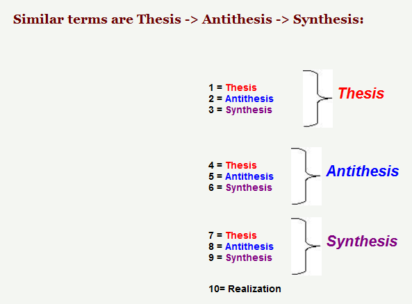 dialectical reasoning thesis antithesis synthesis